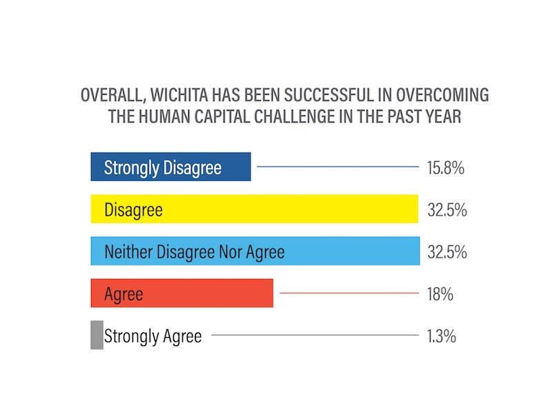 Overall, Wichita has been successful in overcoming the Human Capital Challenge