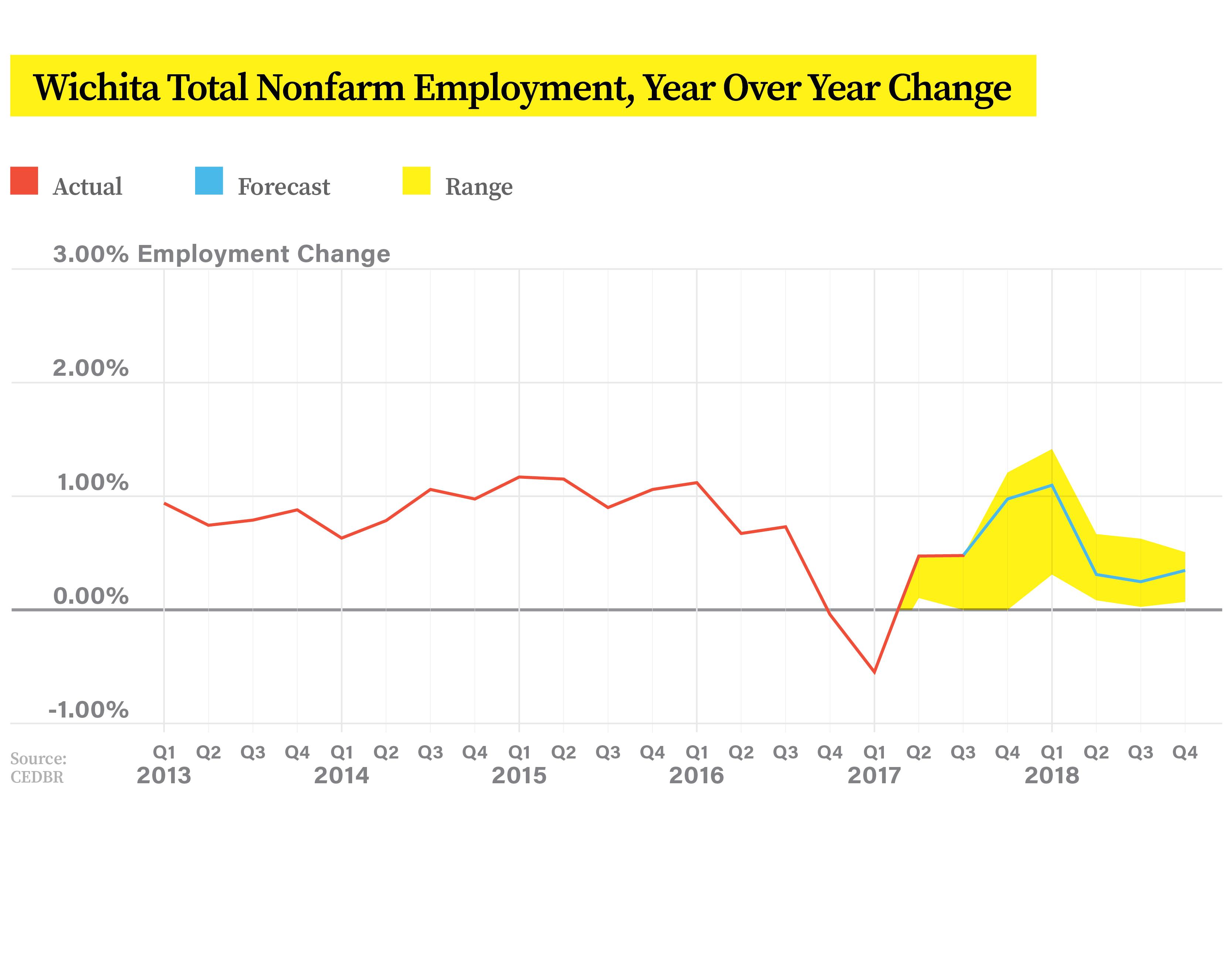 18CNG12907_Chung_NewJobsInfographics_v3-6_TotalNonfarmEmployment