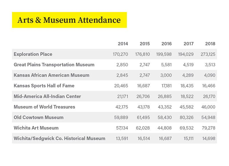 Places: Museums